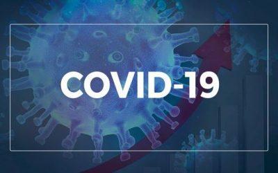Norte e Noroeste têm aumento de 59,8% no número de casos de Covid-19 em uma semana