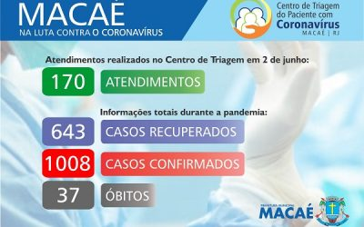 Covd-19: Macaé registra mais de mil casos e 37 óbitos